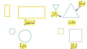 التعرف على الأشكال المستوية وتصنيفها ...
